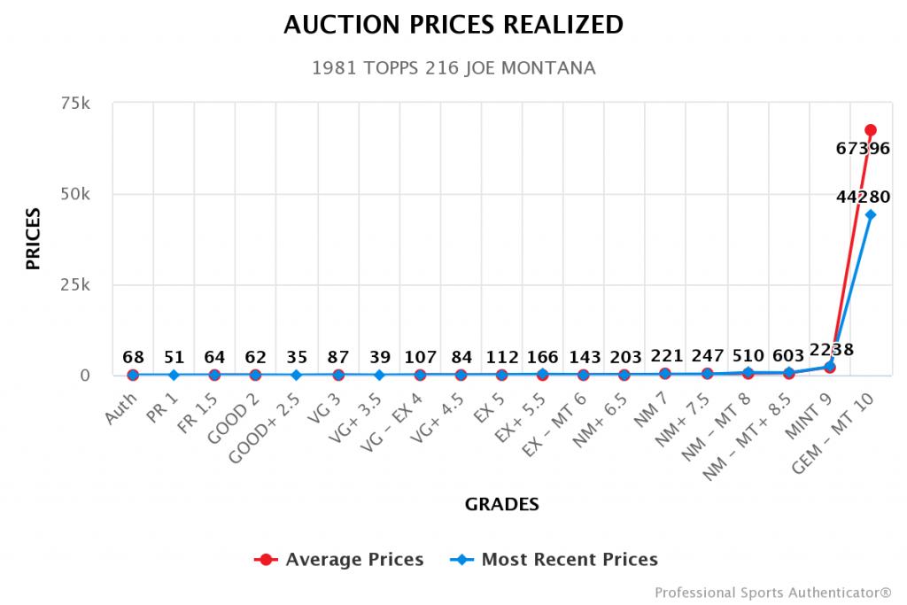 Joe Montana Rookie Card Auction Prices (10/12/21)
