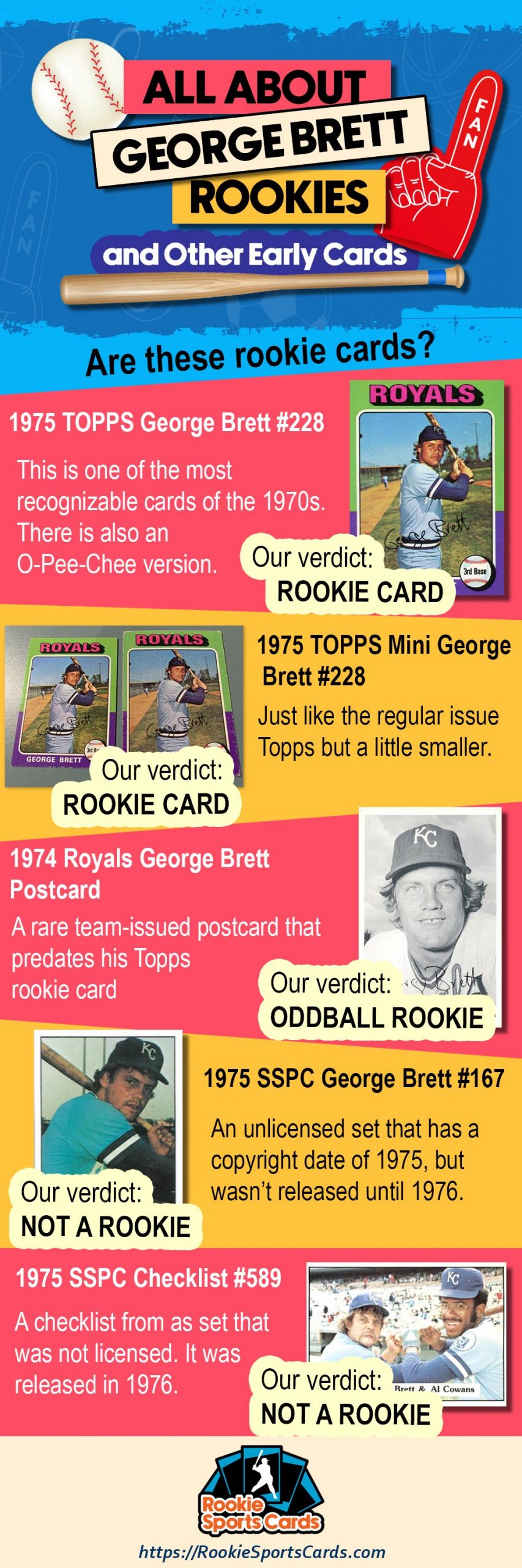 George Brett Rookie Cards Infographic