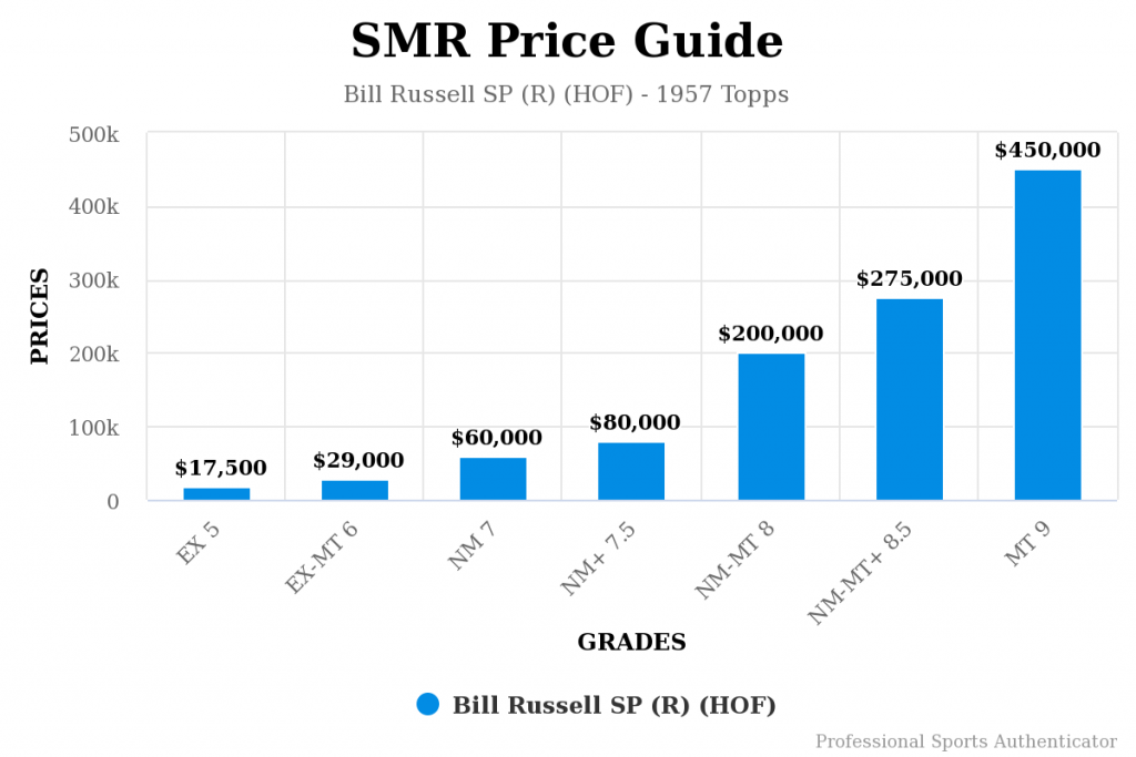 1957 Topps Bill Russell Rookie Price Guide